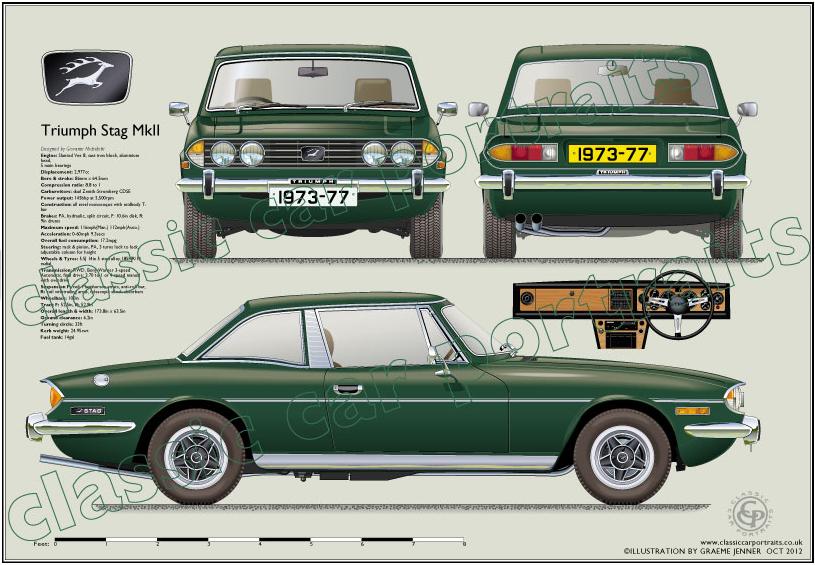 Triumph_Stag_MkII_1975-77HT